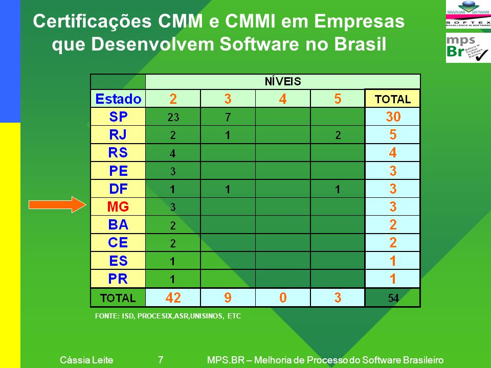 Cássia Leite 7MPS.BR – Melhoria de Processo do Software Brasileiro Certificações CMM e CMMI em Empresas que Desenvolvem Software no Brasil FONTE: ISD,
