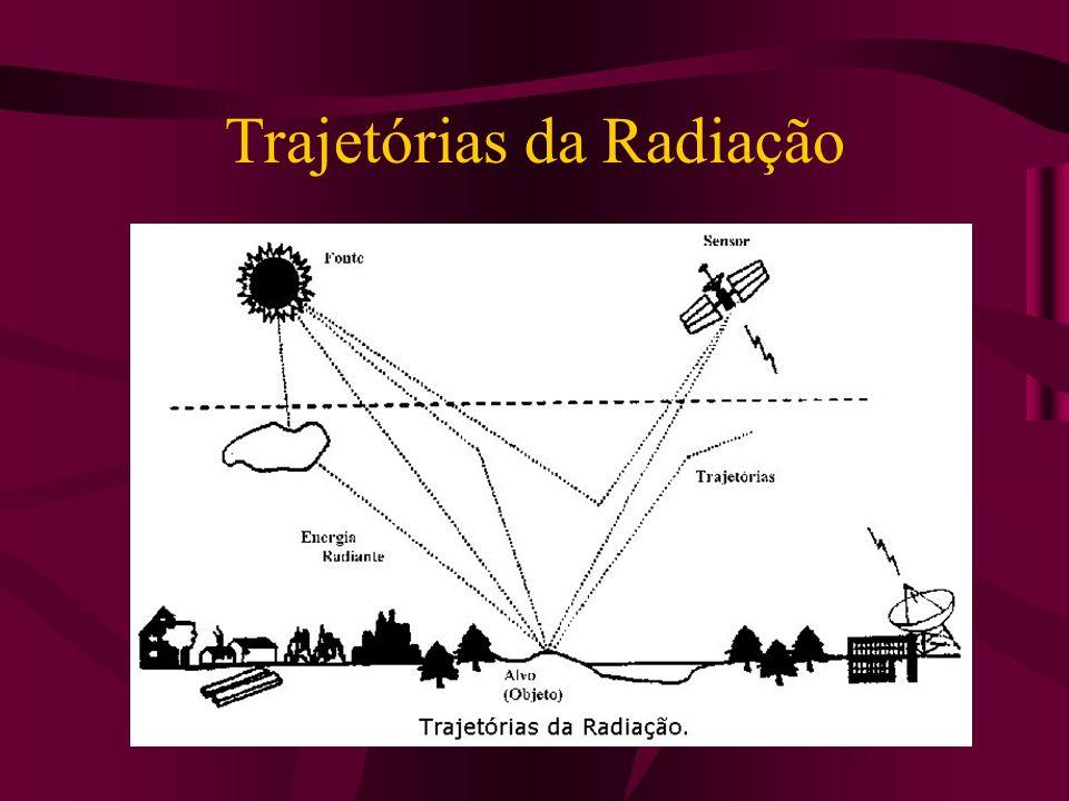Trajetórias da Radiação