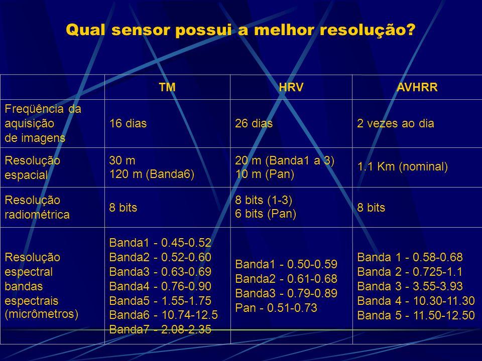 Banda 1 - 0.58-0.68 Banda 2 - 0.725-1.1 Banda 3 - 3.55-3.93 Banda 4 - 10.30-11.30 Banda 5 - 11.50-12.50 Banda1 - 0.50-0.59 Banda2 - 0.61-0.68 Banda3 - 0.79-0.89 Pan - 0.51-0.73 Banda1 - 0.45-0.52 Banda2 - 0.52-0.60 Banda3 - 0.63-0.69 Banda4 - 0.76-0.90 Banda5 - 1.55-1.75 Banda6 - 10.74-12.5 Banda7 - 2.08-2.35 Resolução espectral bandas espectrais (micrômetros) 8 bits 8 bits (1-3) 6 bits (Pan) 8 bits Resolução radiométrica 1.1 Km (nominal) 20 m (Banda1 a 3) 10 m (Pan) 30 m 120 m (Banda6) Resolução espacial 2 vezes ao dia26 dias16 dias Freqüência da aquisição de imagens AVHRRHRVTM Qual sensor possui a melhor resolução