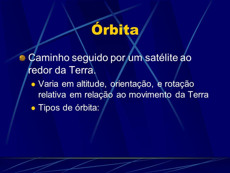 Órbita e Cobertura do Terreno Órbita Geoestacionária Satélite em velocidade = Terra Estacionado em relação a Terra Sat.