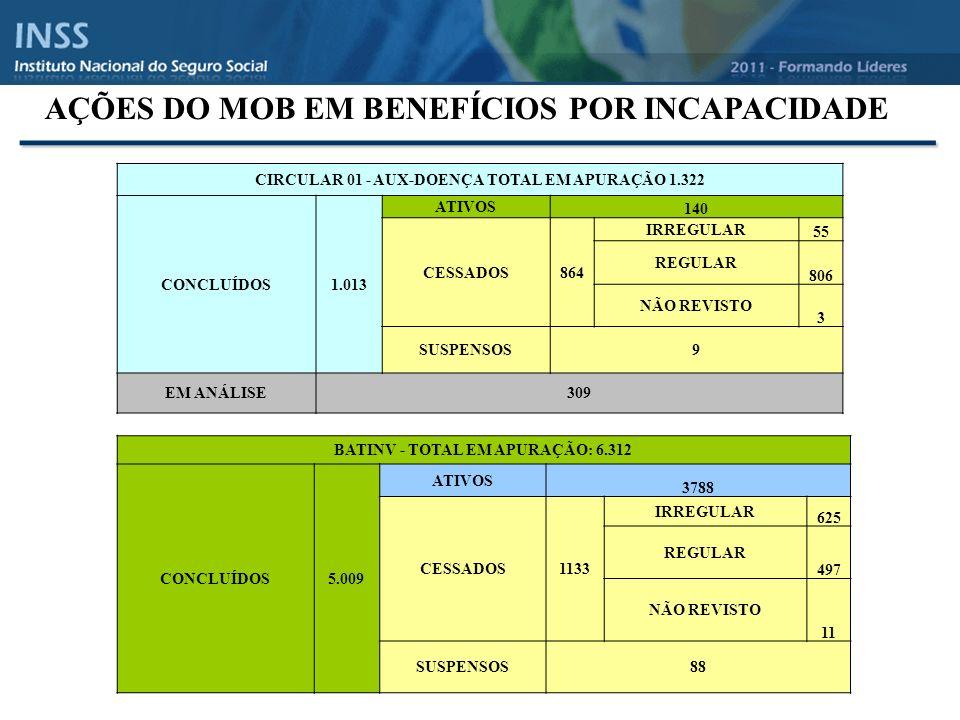 _______________________________ Informações de Dados Cadastrais, Empregos, Salários e Contribuições. CNIS Cadastro Nacional de Informações Sociais-CNI