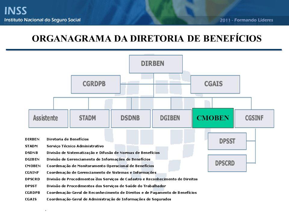 _______________________________ ORGANAGRAMA DA DIRETORIA DE BENEFÍCIOS CMOBEN