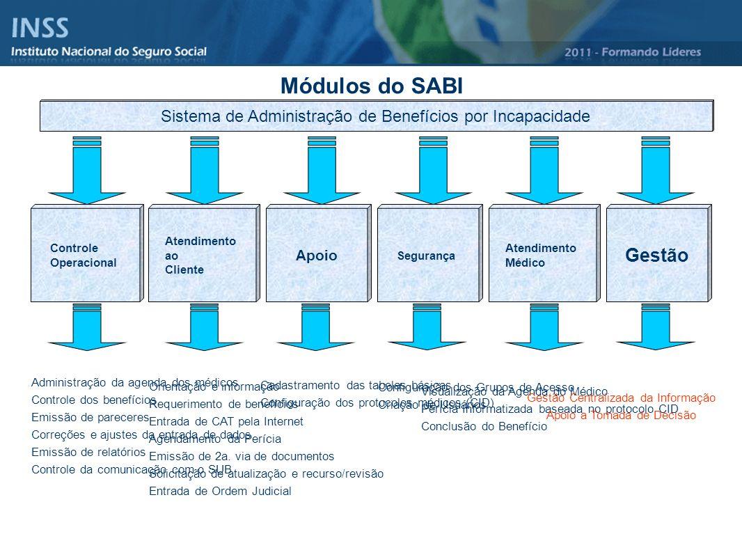 Módulos do SABI Sistema de Administração de Benefícios por Incapacidade Controle Operacional Gestão Apoio Segurança Atendimento ao Cliente Atendimento