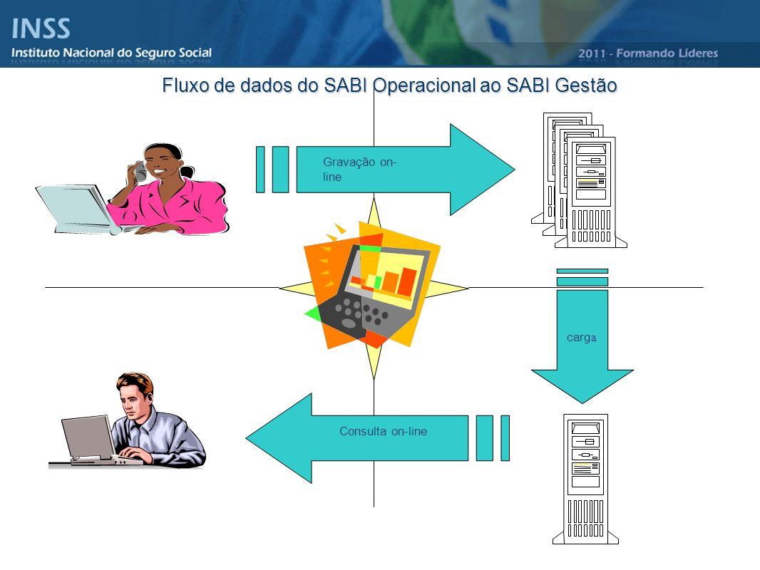 Fluxo de dados do SABI Operacional ao SABI Gestão SERVIDOR SABI Gestão Gestores do INSS SERVIDOR SABI Central SABI Agência Atendimento Cliente e Médic