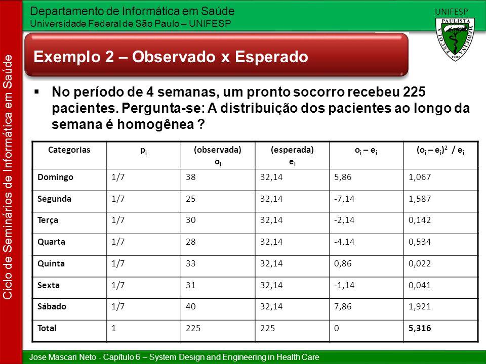 Jose Mascari Neto - Capítulo 6 – System Design and Engineering in Health Care Departamento de Informática em Saúde Universidade Federal de São Paulo – UNIFESP UNIFESP Ciclo de Seminários de Informática em Saúde Exemplo 2 – Observado x Esperado Categoriaspipi (observada) o i (esperada) e i o i – e i (o i – e i ) 2 / e i Domingo1/73832,145,861,067 Segunda1/72532,14-7,141,587 Terça1/73032,14-2,140,142 Quarta1/72832,14-4,140,534 Quinta1/73332,140,860,022 Sexta1/73132,14-1,140,041 Sábado1/74032,147,861,921 Total1225 05,316 No período de 4 semanas, um pronto socorro recebeu 225 pacientes.