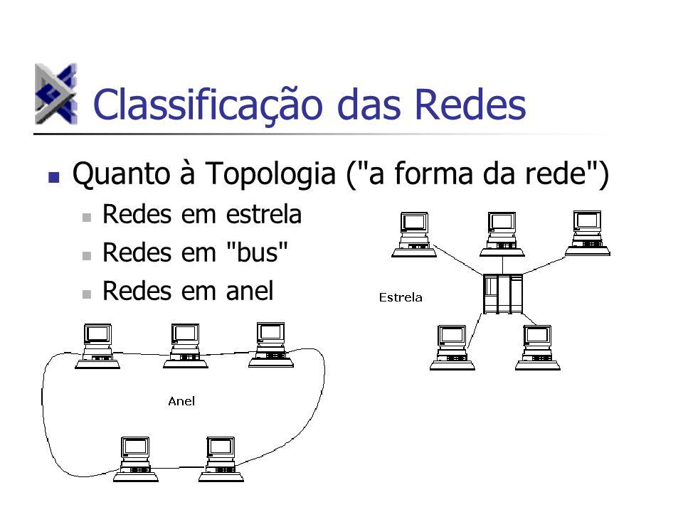 Classificação das Redes Quanto à Topologia (