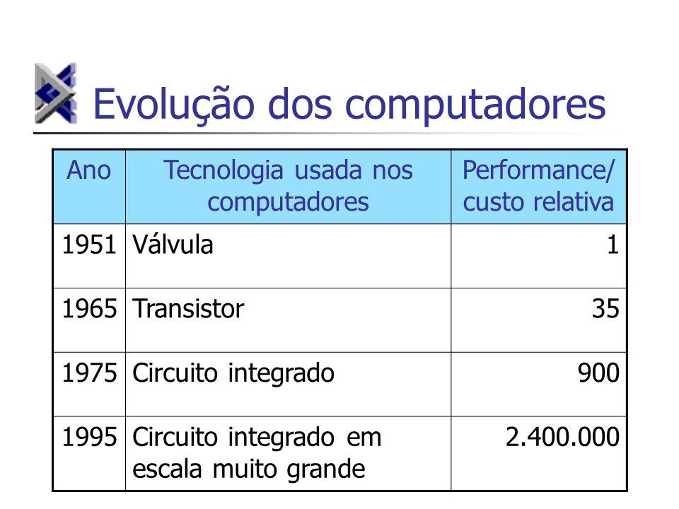 Evolução dos computadores AnoTecnologia usada nos computadores Performance/ custo relativa 1951Válvula1 1965Transistor35 1975Circuito integrado900 199