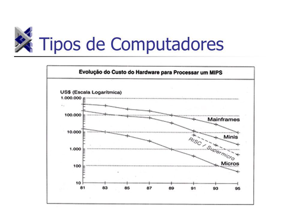 Dispositivos de Saída Responsáveis pela saída dos dados existentes recebidos da CPU Exemplos: monitor de vídeo impressora gravador de disquetes (drive)