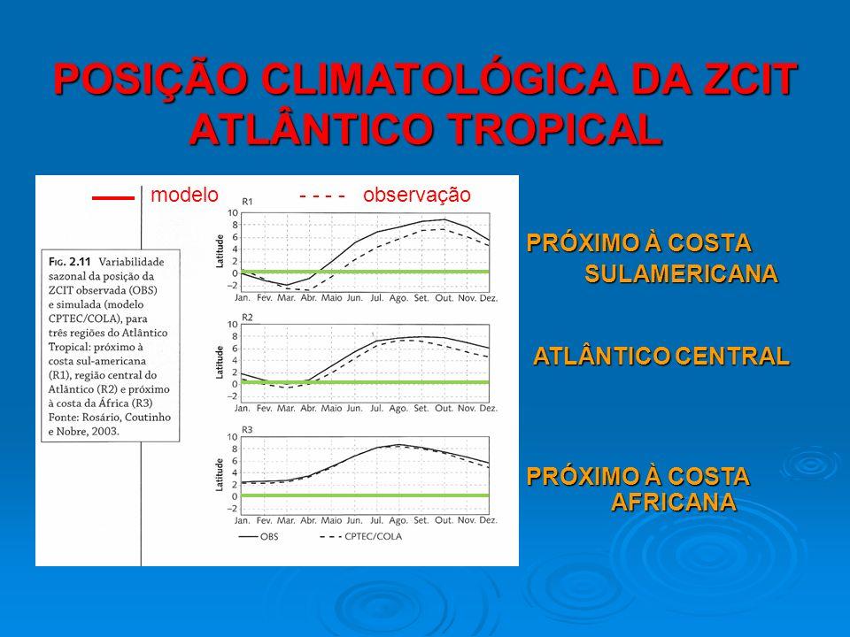POSIÇÃO CLIMATOLÓGICA DA ZCIT ATLÂNTICO TROPICAL PRÓXIMO À COSTA SULAMERICANA SULAMERICANA ATLÂNTICO CENTRAL PRÓXIMO À COSTA AFRICANA modelo- - - - ob