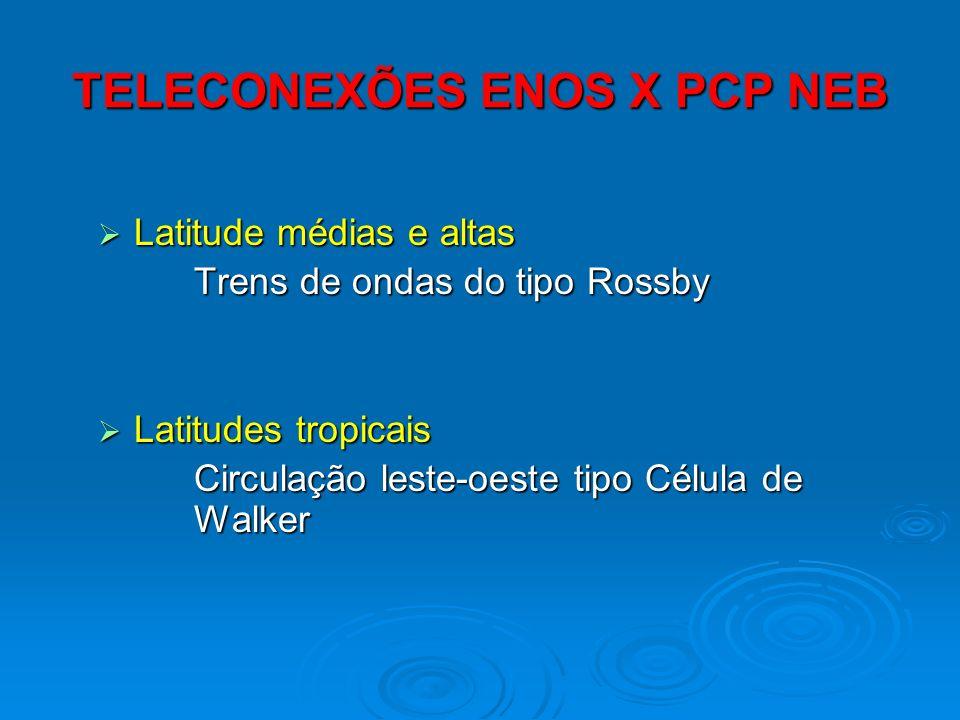 TELECONEXÕES ENOS X PCP NEB Latitude médias e altas Latitude médias e altas Trens de ondas do tipo Rossby Latitudes tropicais Latitudes tropicais Circ