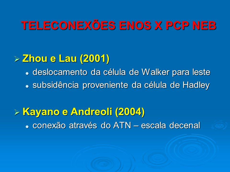 Zhou e Lau (2001) Zhou e Lau (2001) deslocamento da célula de Walker para leste deslocamento da célula de Walker para leste subsidência proveniente da