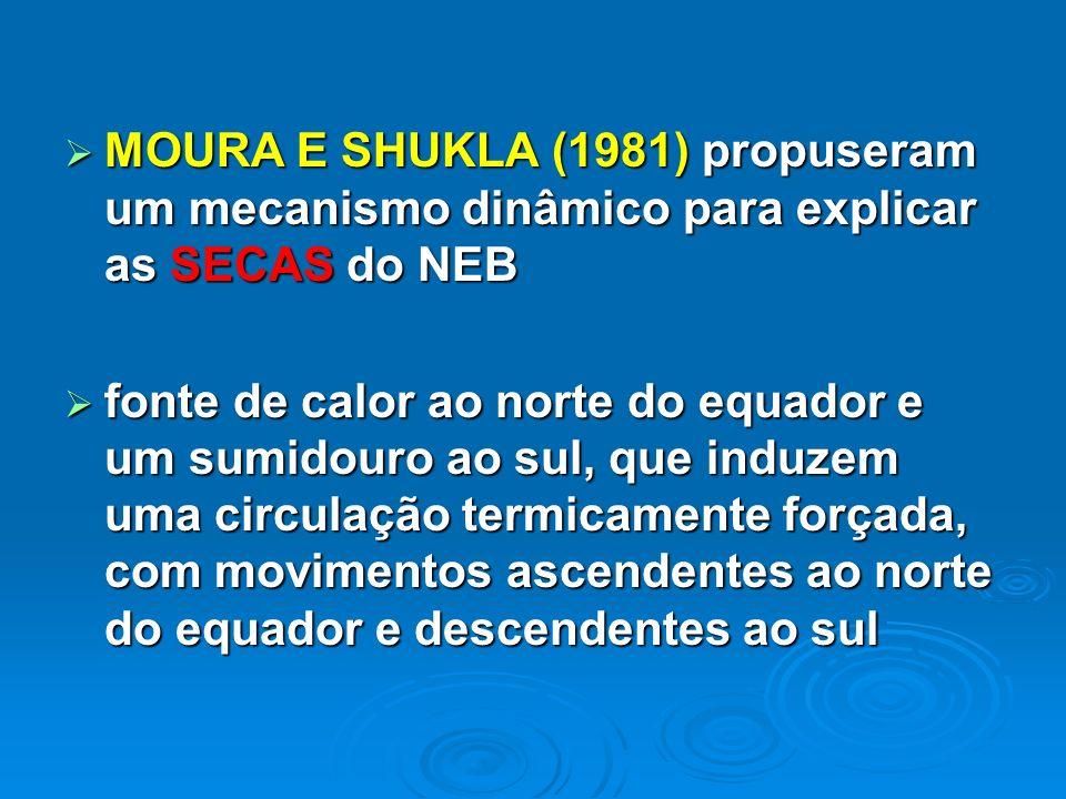 MOURA E SHUKLA (1981) propuseram um mecanismo dinâmico para explicar as SECAS do NEB MOURA E SHUKLA (1981) propuseram um mecanismo dinâmico para expli