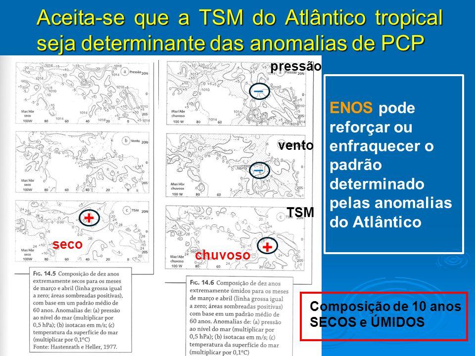 Aceita-se que a TSM do Atlântico tropical seja determinante das anomalias de PCP ENOS pode reforçar ou enfraquecer o padrão determinado pelas anomalia