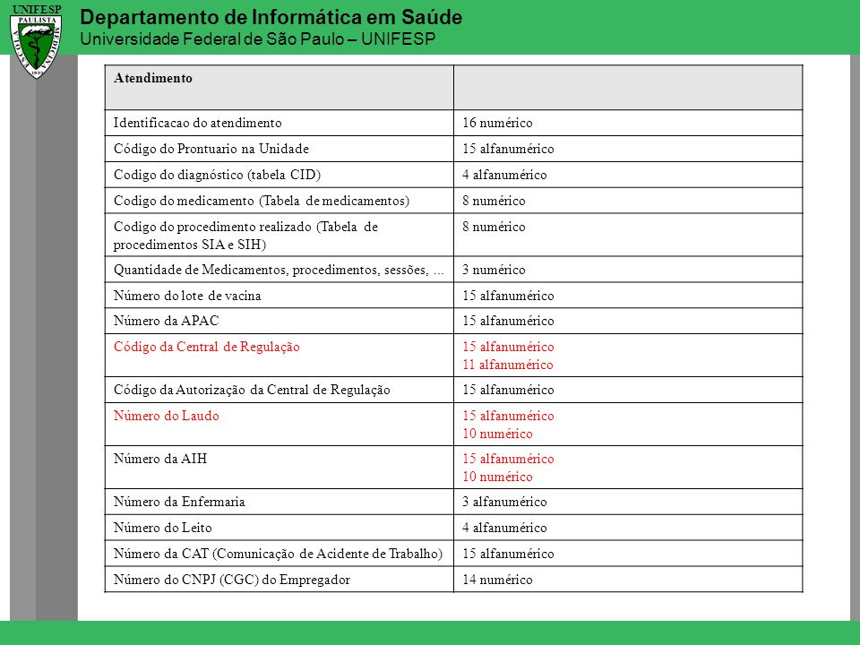 Departamento de Informática em Saúde Universidade Federal de São Paulo – UNIFESP UNIFESP Atendimento Identificacao do atendimento16 numérico Código do