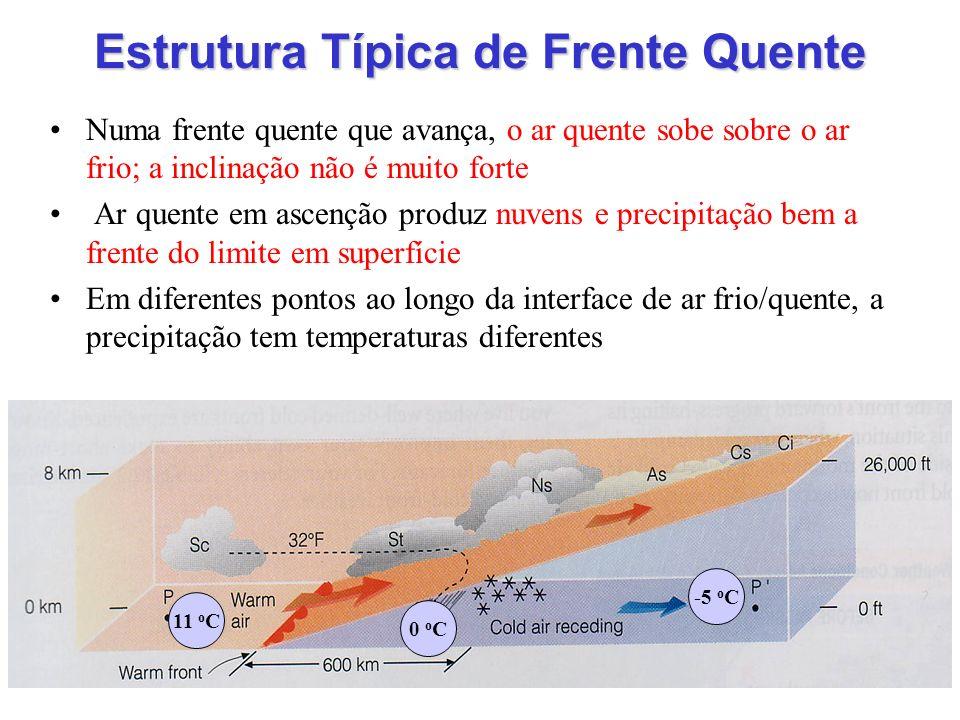 Estrutura Típica de Frente Quente Numa frente quente que avança, o ar quente sobe sobre o ar frio; a inclinação não é muito forte Ar quente em ascençã