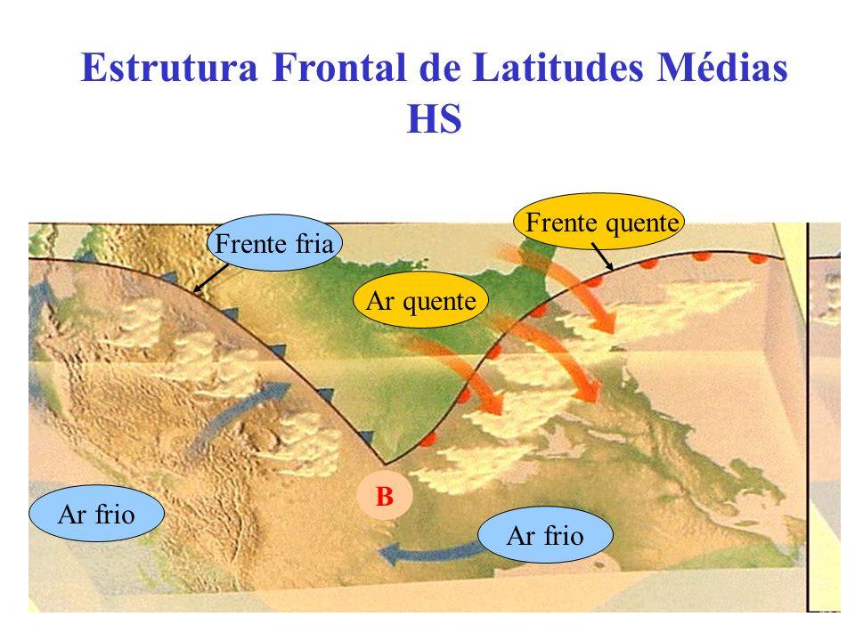 Ar frio Ar quente Frente fria Frente quente Ar frio B Estrutura Frontal de Latitudes Médias HS