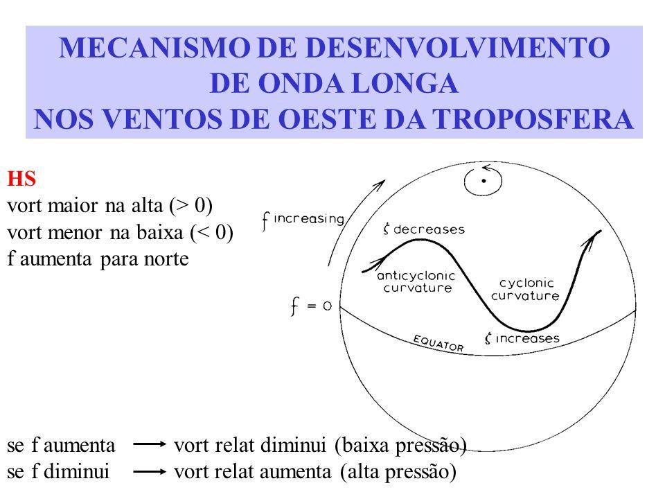 MECANISMO DE DESENVOLVIMENTO DE ONDA LONGA NOS VENTOS DE OESTE DA TROPOSFERA HS vort maior na alta (> 0) vort menor na baixa (< 0) f aumenta para nort