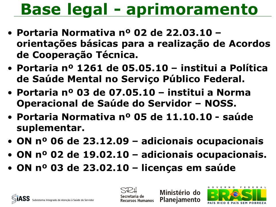 Estrutura do PPA 2008-2012 Valorização do servidor SIASS Democratização das relações de trabalho