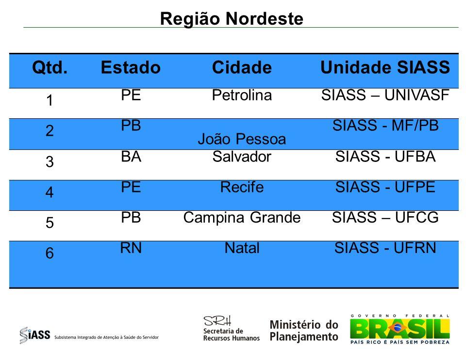 Região Norte Qtd.EstadoCidadeUnidade SIASS 1 PABelémSIASS - UFPA 2 PABelémSIASS - MF/PA 3 RORondôniaFunasa