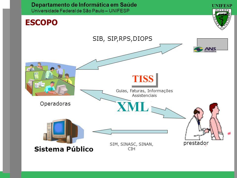 UNIFESP Departamento de Informática em Saúde Universidade Federal de São Paulo – UNIFESP Sistema Público ESCOPO prestador SIB, SIP,RPS,DIOPS SIM, SINA