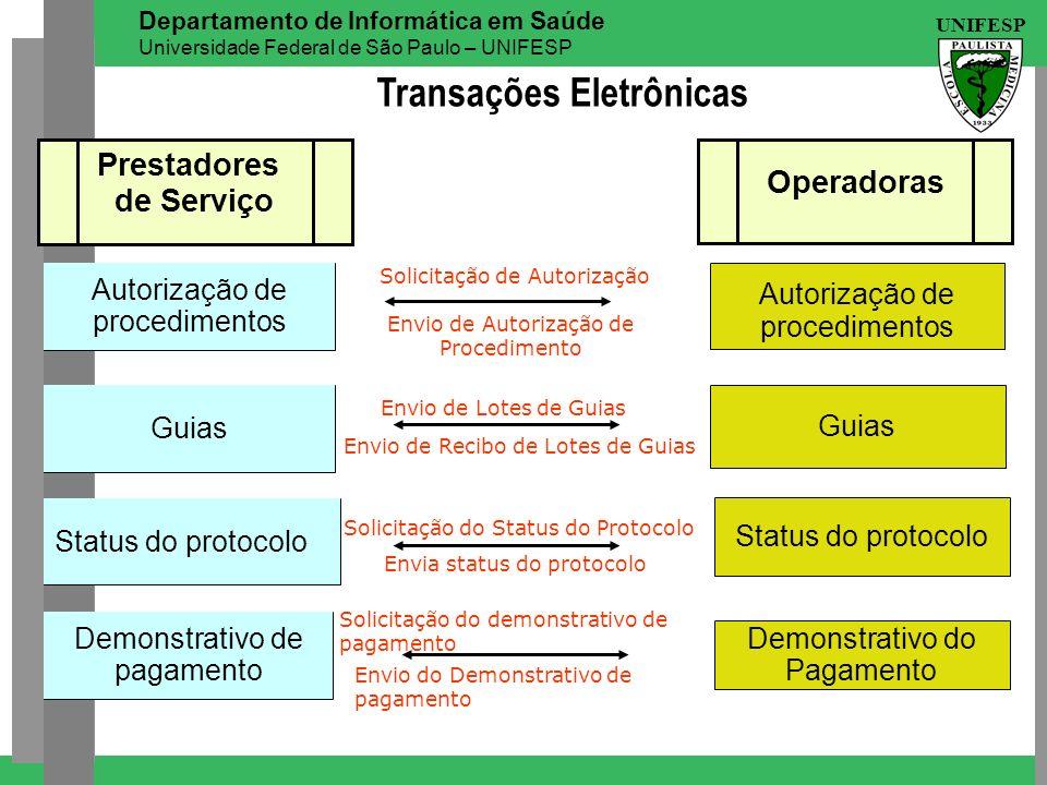 UNIFESP Departamento de Informática em Saúde Universidade Federal de São Paulo – UNIFESP Autorização de procedimentos Guias Status do protocolo Autori