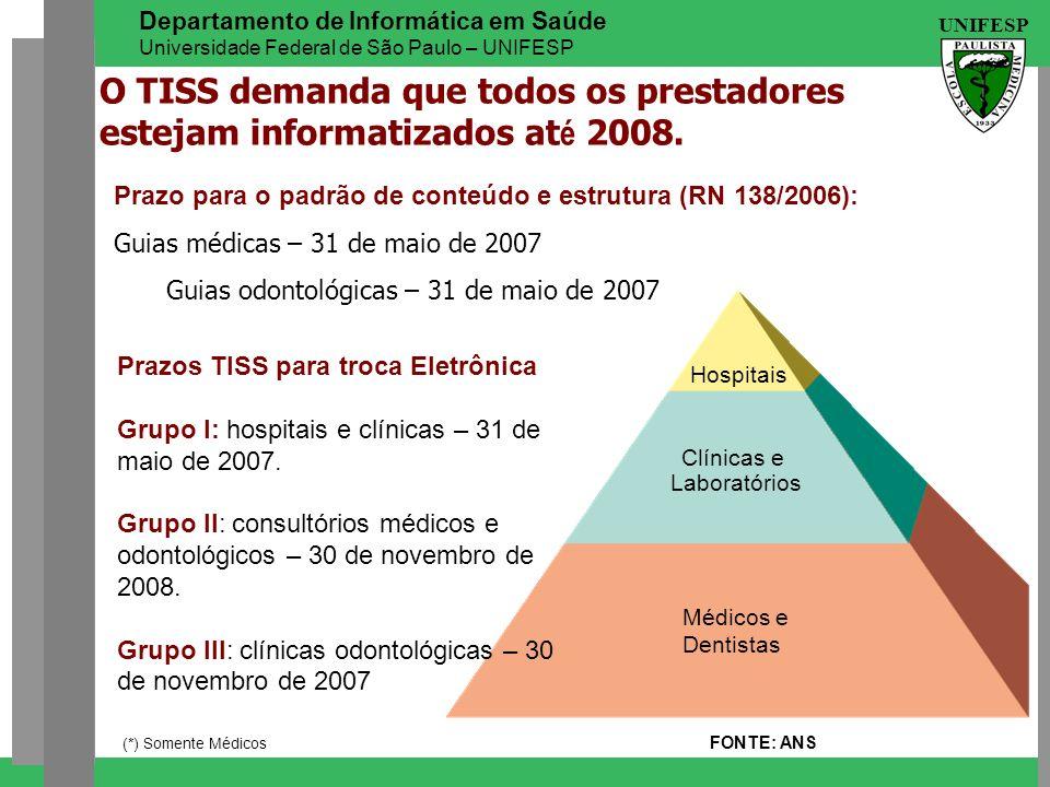 UNIFESP Departamento de Informática em Saúde Universidade Federal de São Paulo – UNIFESP Hospitais Clínicas e Laboratórios Médicos e Dentistas FONTE: