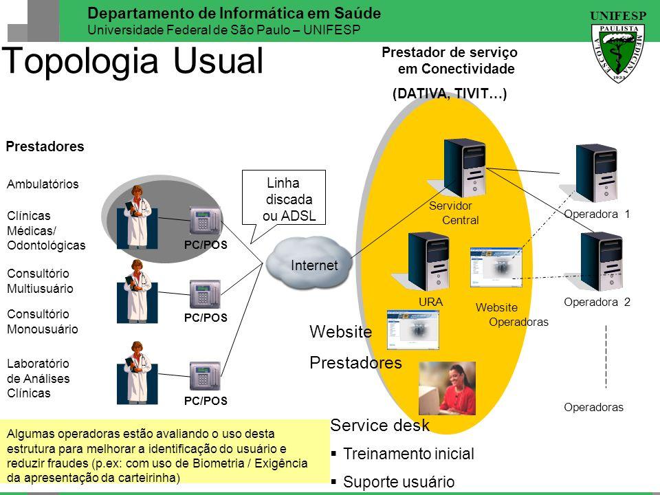 UNIFESP Departamento de Informática em Saúde Universidade Federal de São Paulo – UNIFESP Internet PC/POS Servidor Central URA Service desk Treinamento