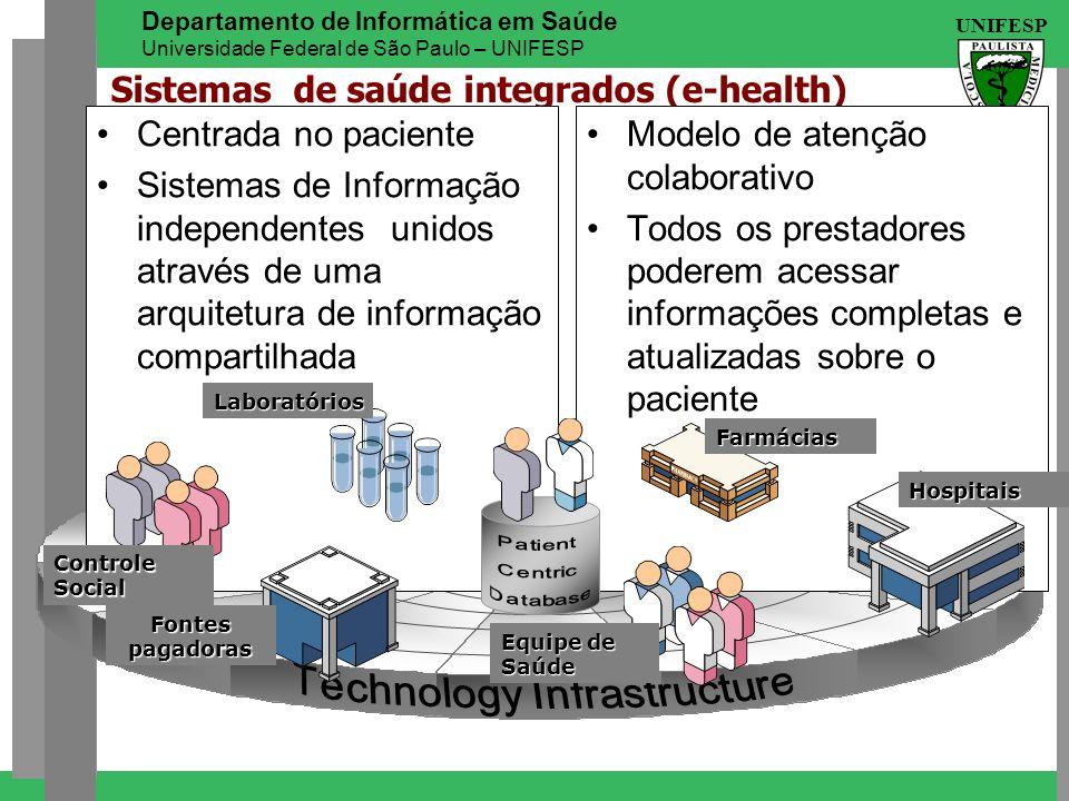 UNIFESP Departamento de Informática em Saúde Universidade Federal de São Paulo – UNIFESP Sistemas de saúde integrados (e-health) Centrada no paciente
