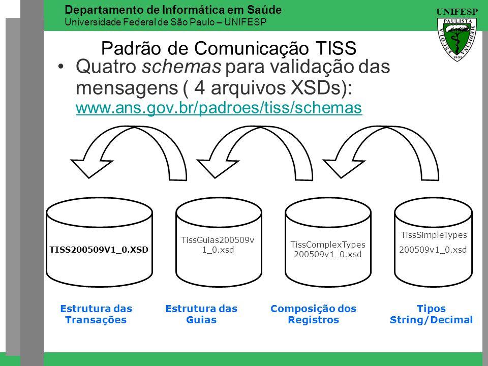UNIFESP Departamento de Informática em Saúde Universidade Federal de São Paulo – UNIFESP Padrão de Comunicação TISS Quatro schemas para validação das