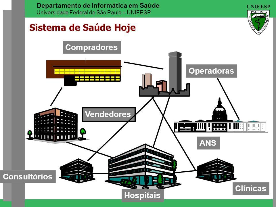 UNIFESP Departamento de Informática em Saúde Universidade Federal de São Paulo – UNIFESP Hospitais Clínicas Consultórios ANS Vendedores Compradores Op