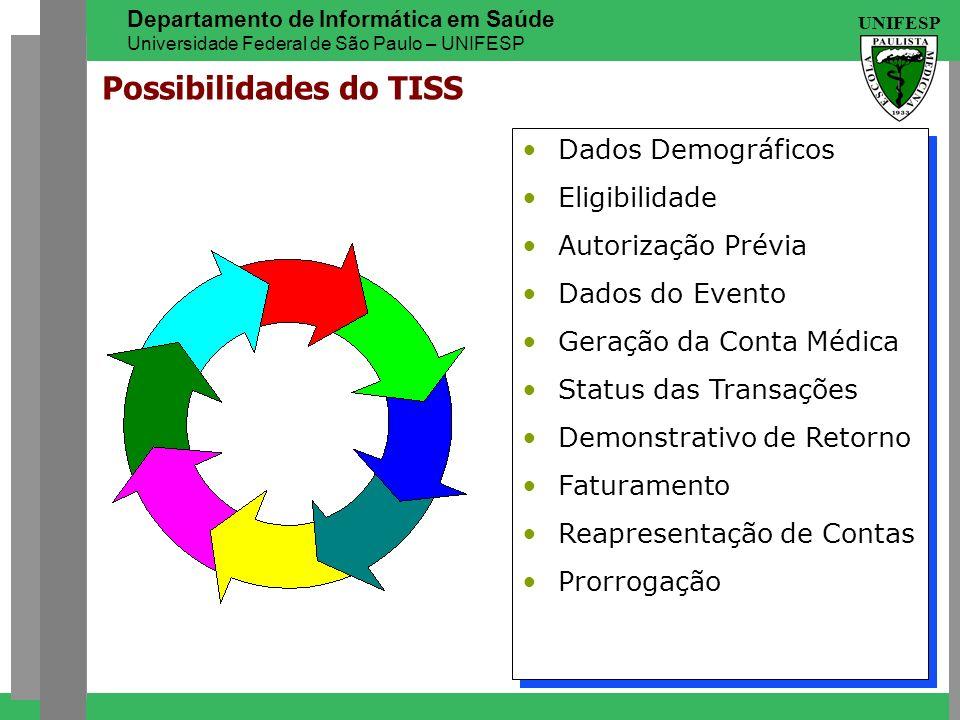 UNIFESP Departamento de Informática em Saúde Universidade Federal de São Paulo – UNIFESP Dados Demográficos Eligibilidade Autorização Prévia Dados do