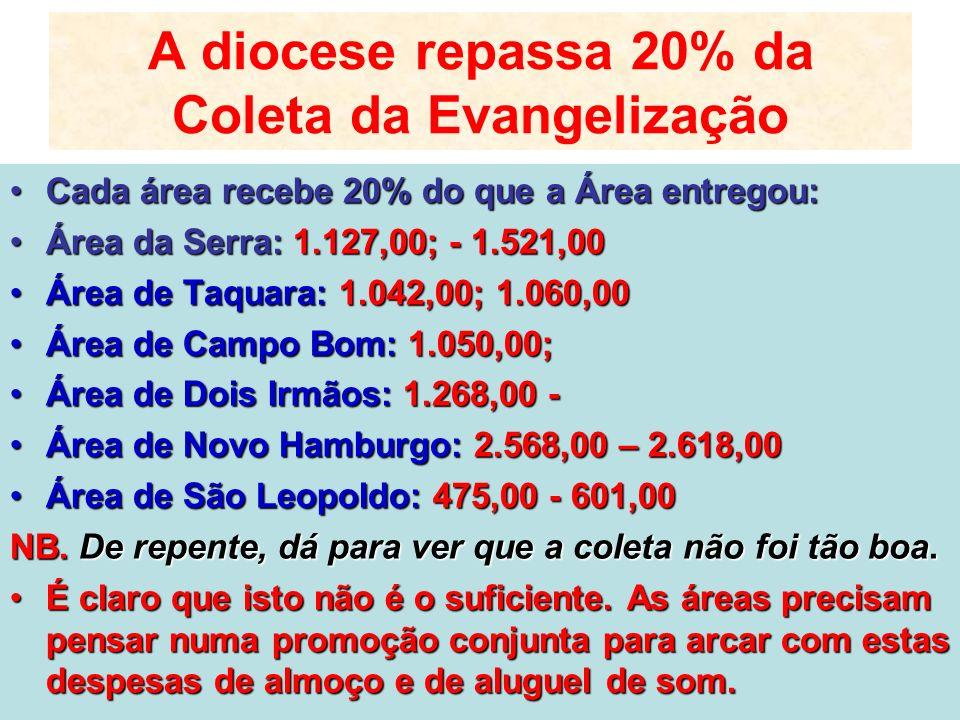 A diocese repassa 20% da Coleta da Evangelização Cada área recebe 20% do que a Área entregou:Cada área recebe 20% do que a Área entregou: Área da Serr