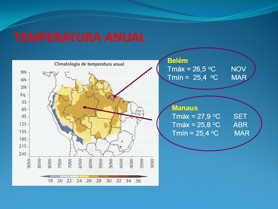 TEMPERATURA ANUAL Manaus Tmáx = 27,9 o C SET Tmáx = 25,8 o C ABR Tmín = 25,4 o C MAR Belém Tmáx = 26,5 o C NOV Tmín = 25,4 o C MAR
