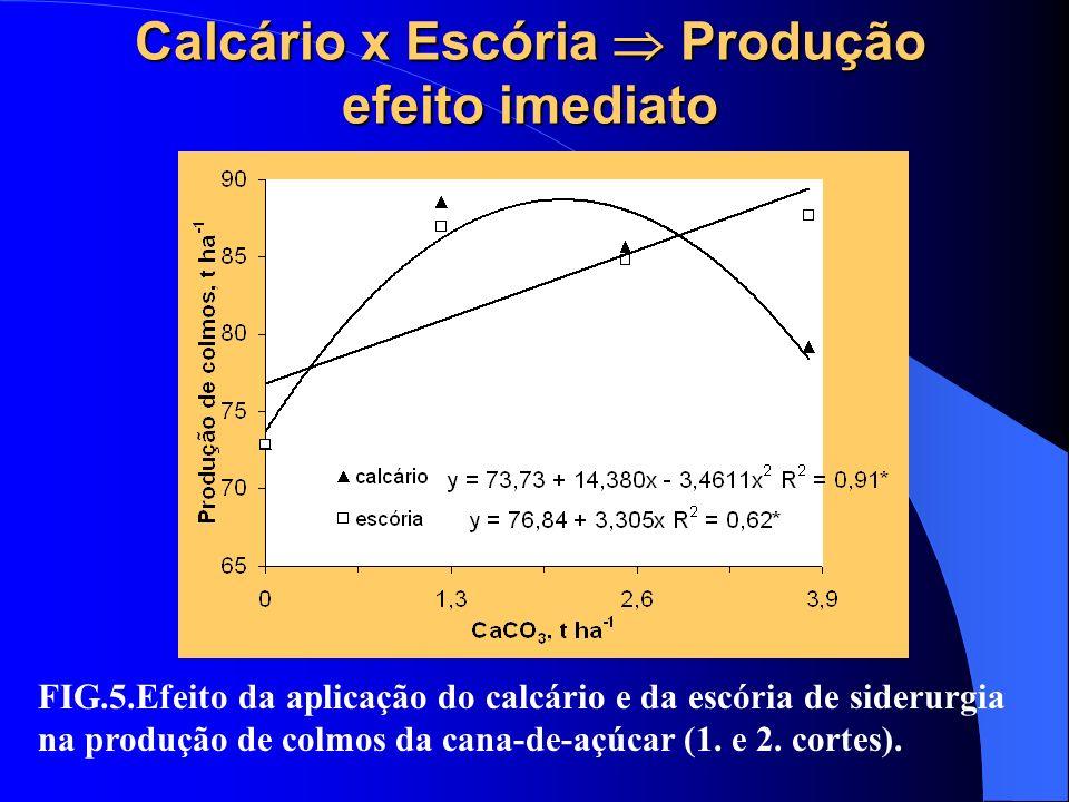Calcário x Escória Produção efeito imediato FIG.5.Efeito da aplicação do calcário e da escória de siderurgia na produção de colmos da cana-de-açúcar (