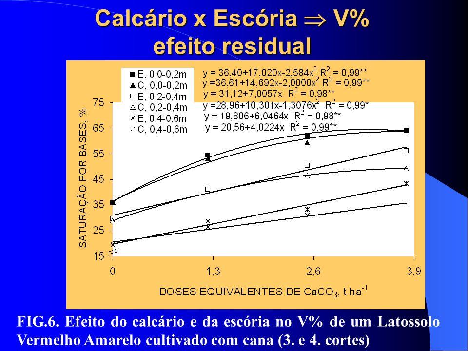 Calcário x Escória V% efeito residual FIG.6. Efeito do calcário e da escória no V% de um Latossolo Vermelho Amarelo cultivado com cana (3. e 4. cortes