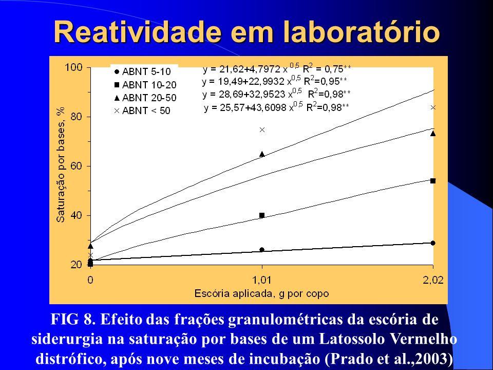 Reatividade em laboratório FIG 8. Efeito das frações granulométricas da escória de siderurgia na saturação por bases de um Latossolo Vermelho distrófi
