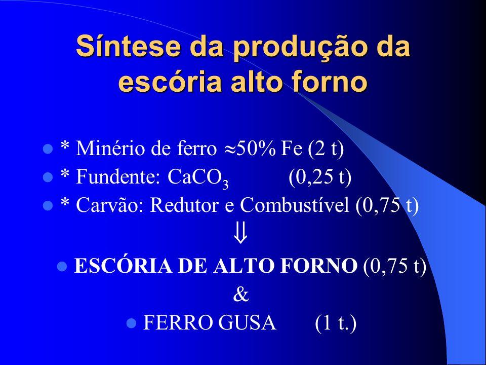 Síntese da produção da escória alto forno * Minério de ferro 50% Fe (2 t) * Fundente: CaCO 3 (0,25 t) * Carvão: Redutor e Combustível (0,75 t) ESCÓRIA