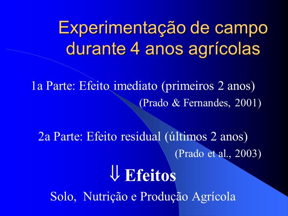 Experimentação de campo durante 4 anos agrícolas 1a Parte: Efeito imediato (primeiros 2 anos) (Prado & Fernandes, 2001) 2a Parte: Efeito residual (últ