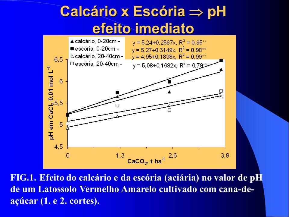 Calcário x Escória pH efeito imediato FIG.1. Efeito do calcário e da escória (aciária) no valor de pH de um Latossolo Vermelho Amarelo cultivado com c