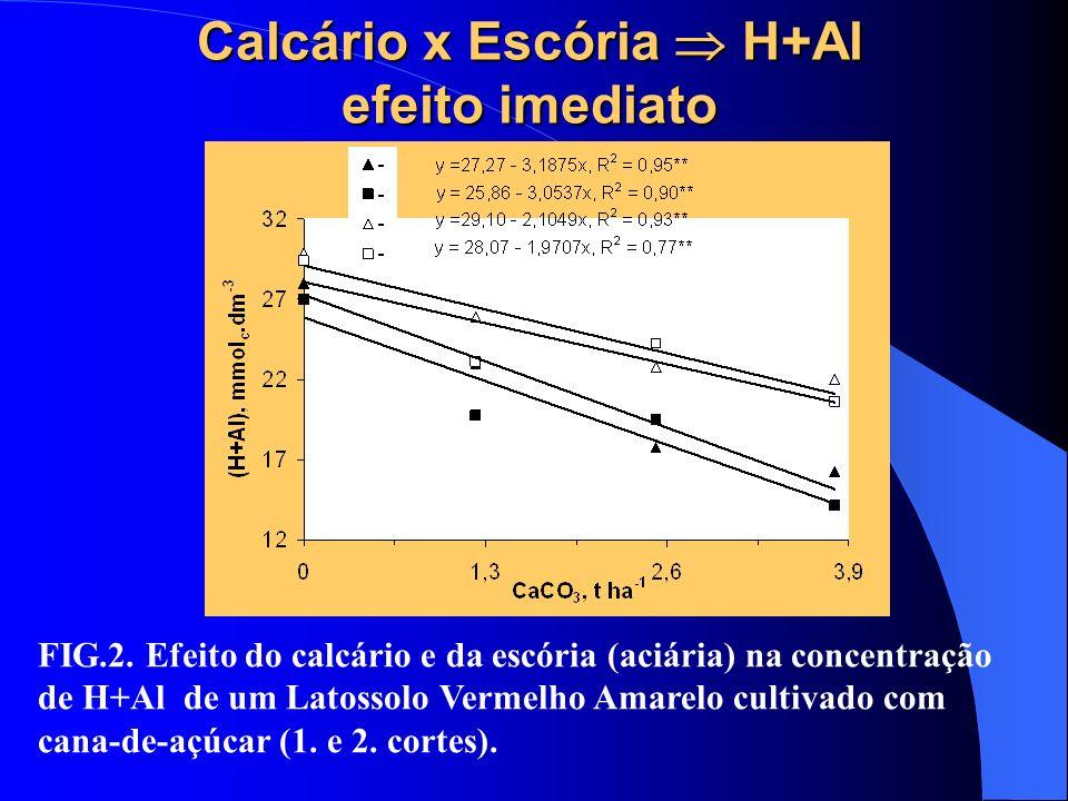 Calcário x Escória H+Al efeito imediato FIG.2. Efeito do calcário e da escória (aciária) na concentração de H+Al de um Latossolo Vermelho Amarelo cult