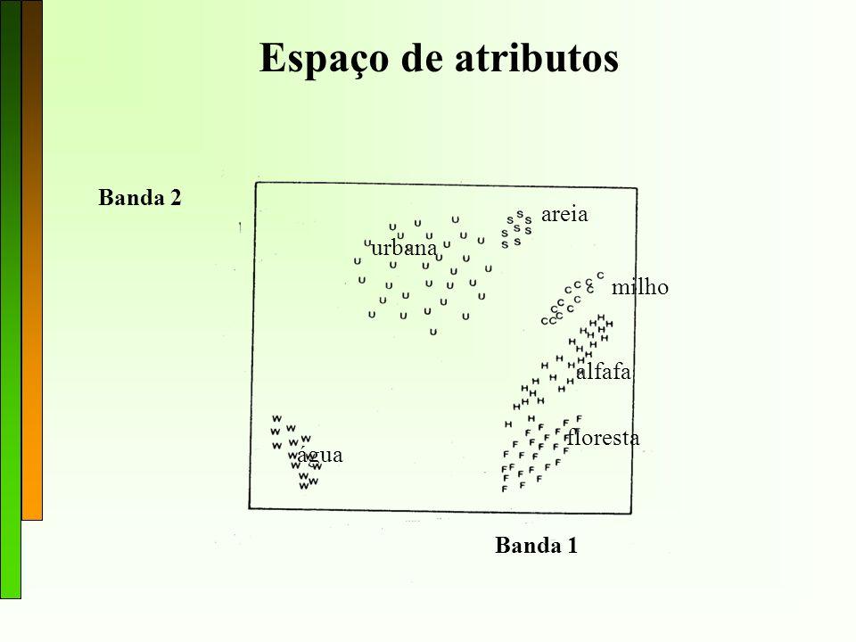 Banda 1 Banda 2 urbana água areia milho alfafa floresta Espaço de atributos