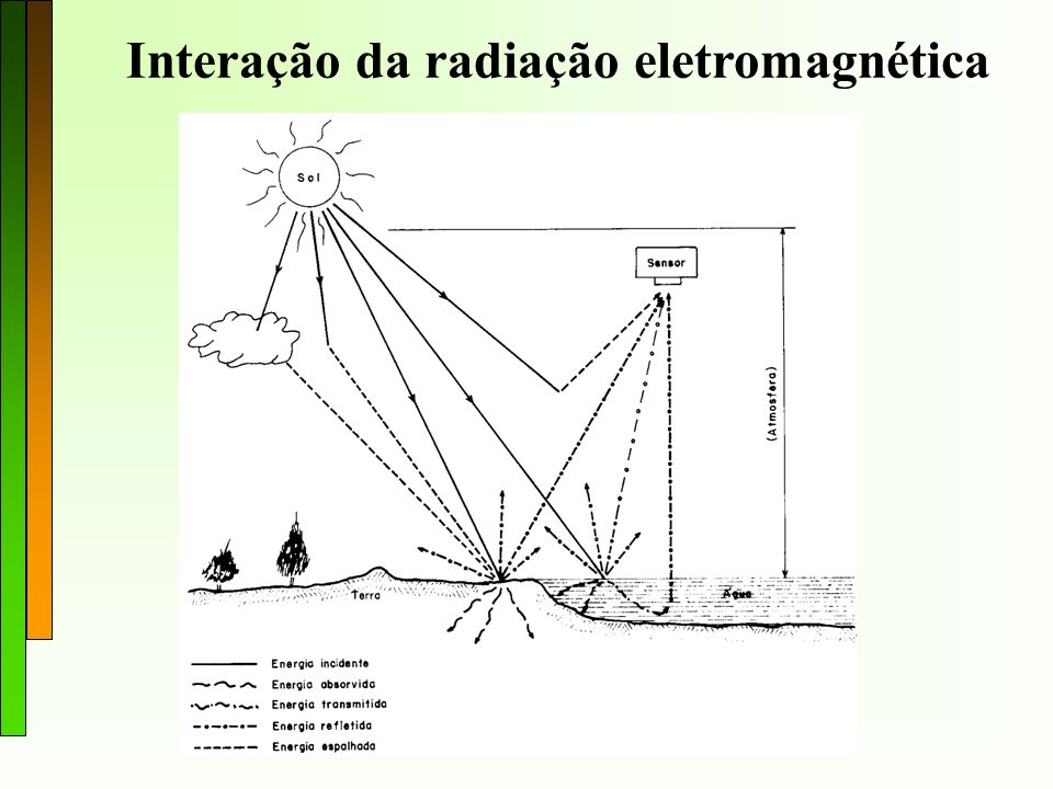 Interação da radiação eletromagnética