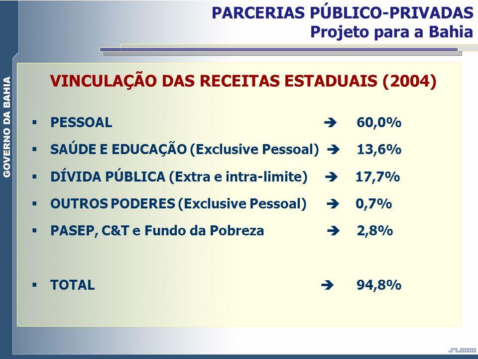 VINCULAÇÃO DAS RECEITAS ESTADUAIS (2004) PESSOAL 60,0% SAÚDE E EDUCAÇÃO (Exclusive Pessoal) 13,6% DÍVIDA PÚBLICA (Extra e intra-limite) 17,7% OUTROS P