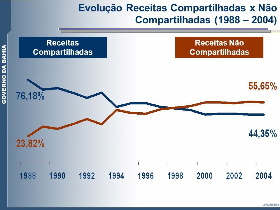 Receitas Não Compartilhadas Receitas Compartilhadas Evolução Receitas Compartilhadas x Não Compartilhadas (1988 – 2004)