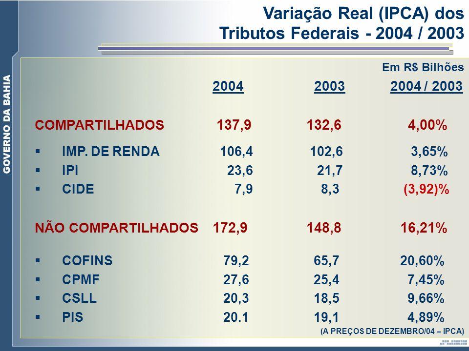 Variação Real (IPCA) dos Tributos Federais - 2004 / 2003 Em R$ Bilhões 2004 2003 2004 / 2003 COMPARTILHADOS 137,9132,6 4,00% IMP. DE RENDA 106,4 102,6