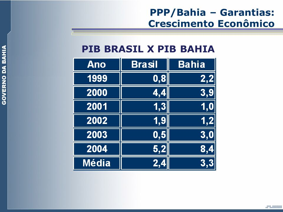 PPP/Bahia – Garantias: Crescimento Econômico PIB BRASIL X PIB BAHIA