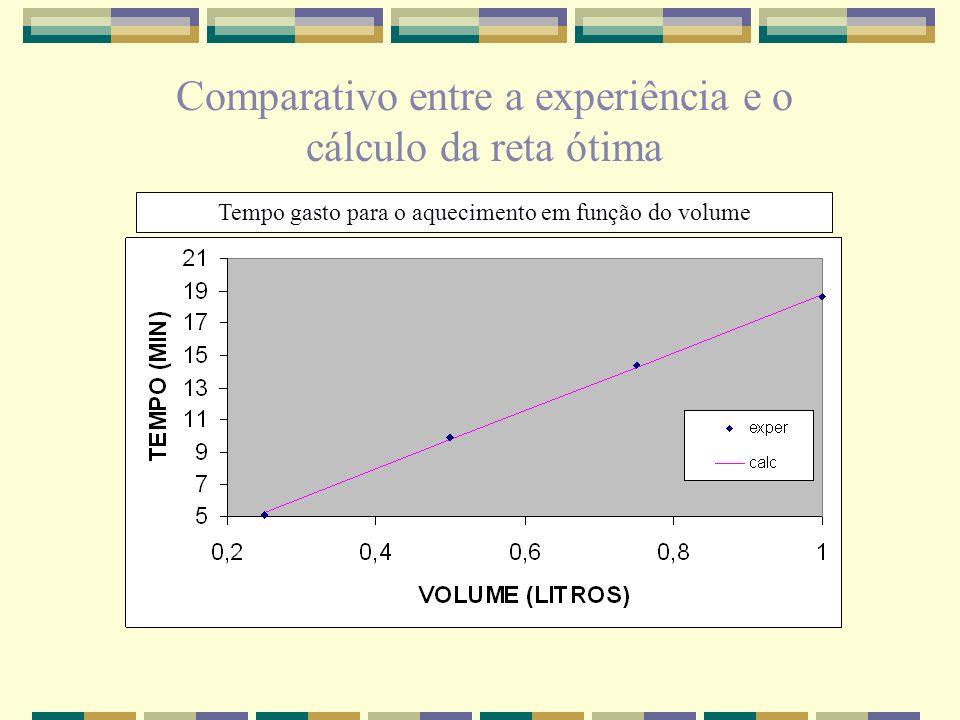 Tempo gasto para o aquecimento em função do volume Comparativo entre a experiência e o cálculo da reta ótima
