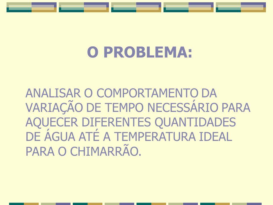O PROBLEMA: ANALISAR O COMPORTAMENTO DA VARIAÇÃO DE TEMPO NECESSÁRIO PARA AQUECER DIFERENTES QUANTIDADES DE ÁGUA ATÉ A TEMPERATURA IDEAL PARA O CHIMAR
