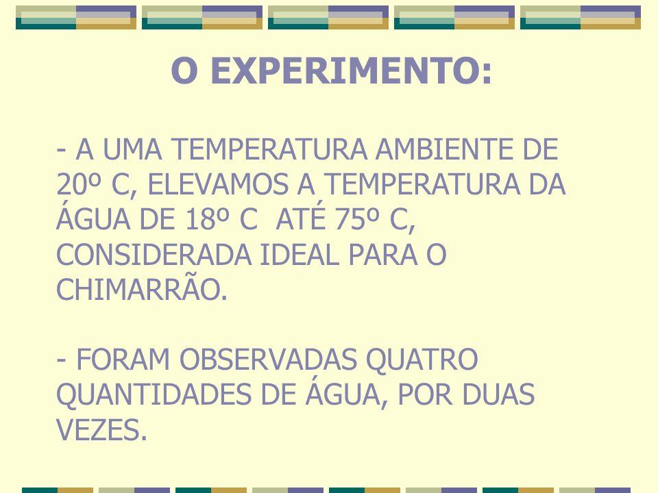 O EXPERIMENTO: - A UMA TEMPERATURA AMBIENTE DE 20º C, ELEVAMOS A TEMPERATURA DA ÁGUA DE 18º C ATÉ 75º C, CONSIDERADA IDEAL PARA O CHIMARRÃO. - FORAM O