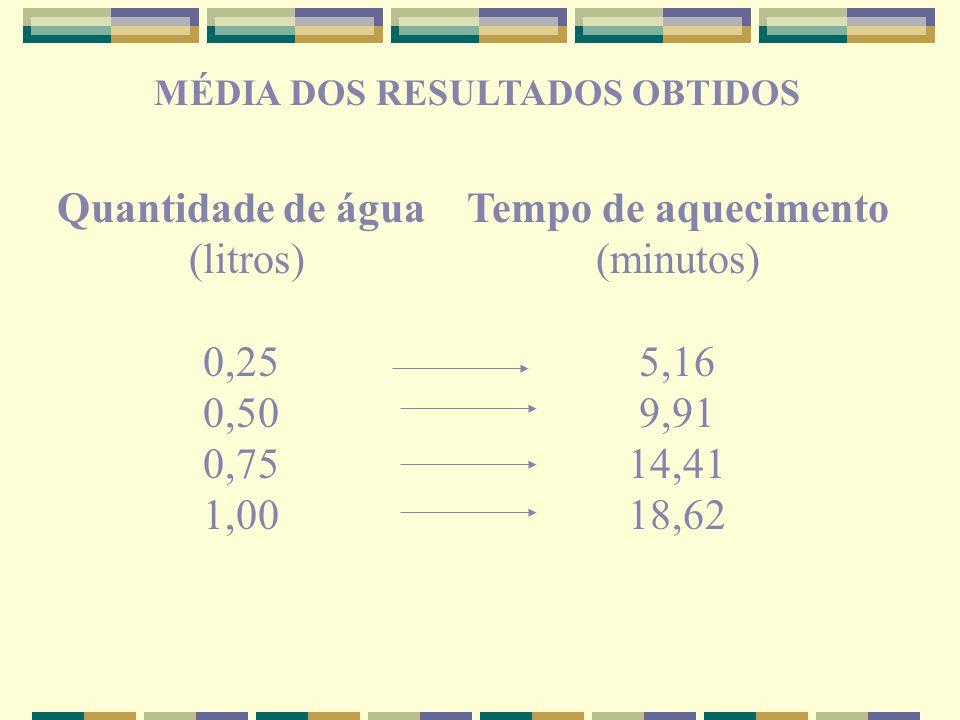 MÉDIA DOS RESULTADOS OBTIDOS Quantidade de água (litros) 0,25 0,50 0,75 1,00 Tempo de aquecimento (minutos) 5,16 9,91 14,41 18,62